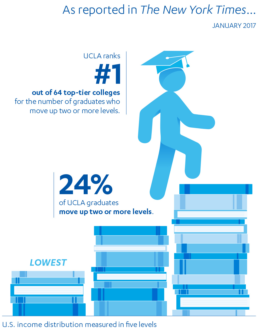 As reported in The New York Times. January 2017. UCLA ranks #1 out of 64 top-tier colleges for the number of graduates who move up two or more levels. 24% of UCLA graduates move up two or more levels.